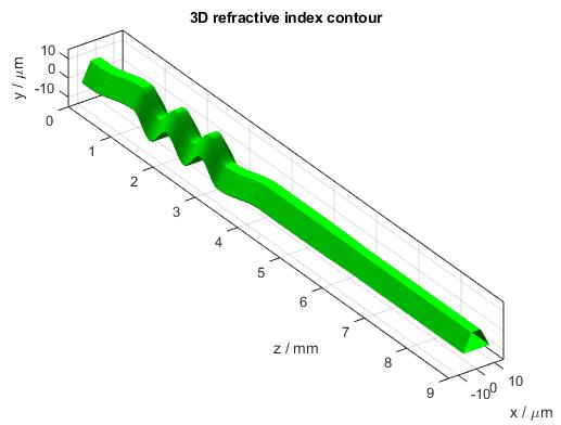 Meander Waveguide 3D Refractive Index Contour