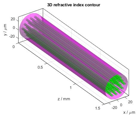 Photonic Crystal Fiber 3D Refractive Index Contour