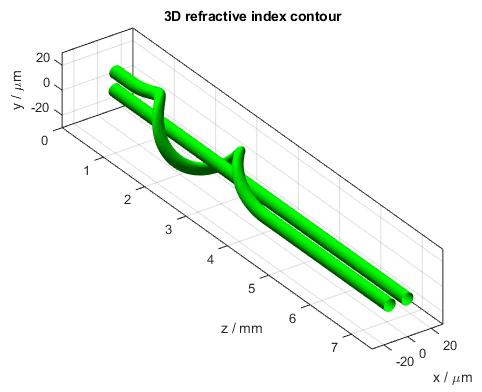 Spiral Waveguide 3D Refractive Index Contour