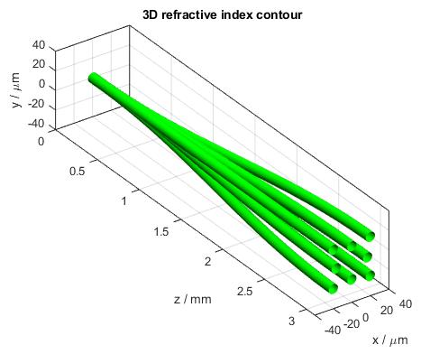 Splitter 3D Refractive Index Contour